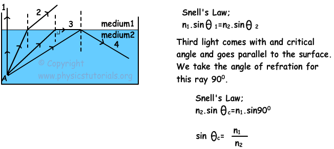 Critical Angle And Total Reflection With Examples Graph and Velocity Download Free Graph and Velocity [gmss941.online]