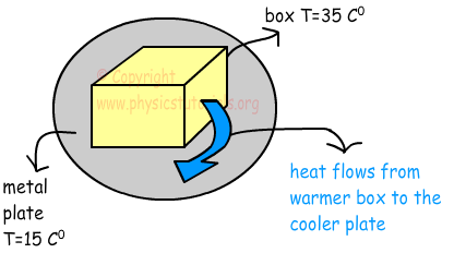 heat transfer image