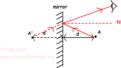 image formation in plane mirror