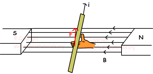 direction of force on current
