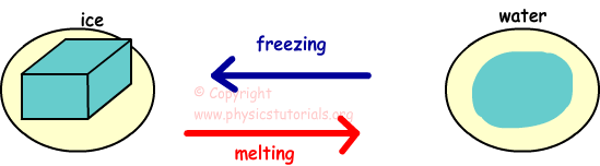 melting freezing image