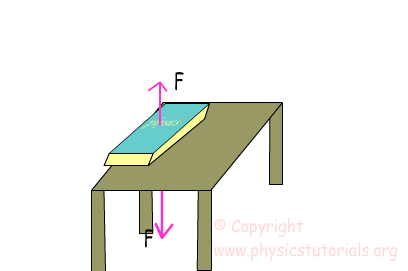 normal force image