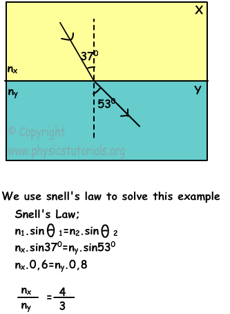 law of refraction example