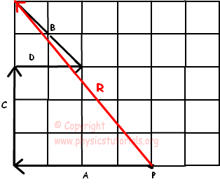 vector example solution