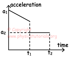 physics dynamics problems and solutions pdf
